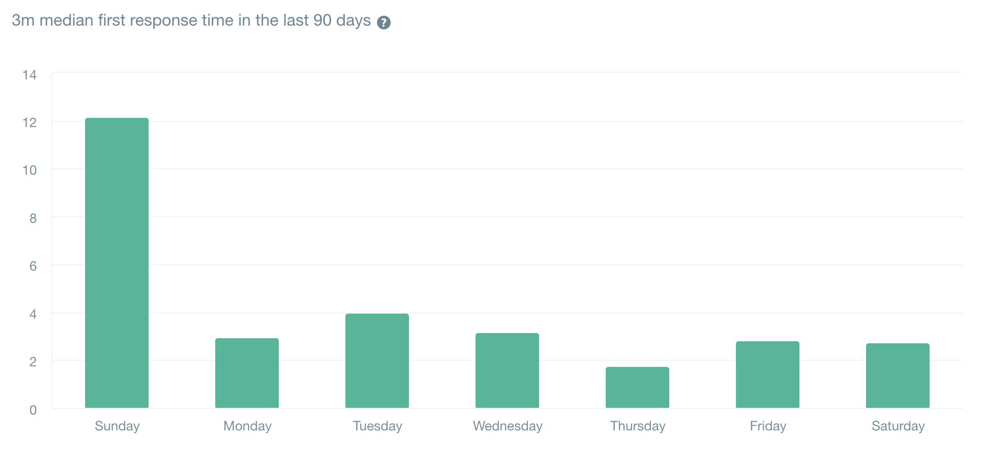 直近90日の初回回答時間の中央値