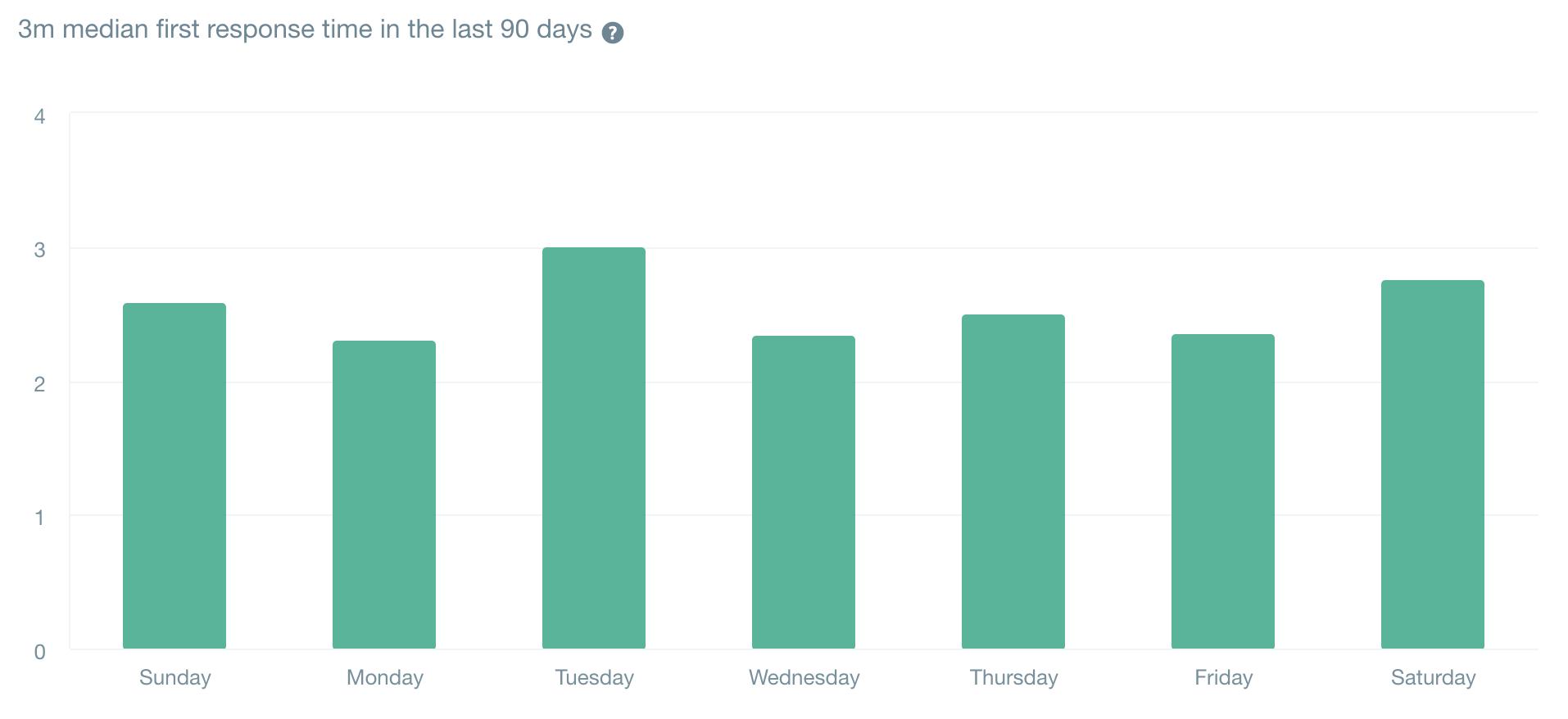 直近90日の初回回答時間の中央値は「3分」