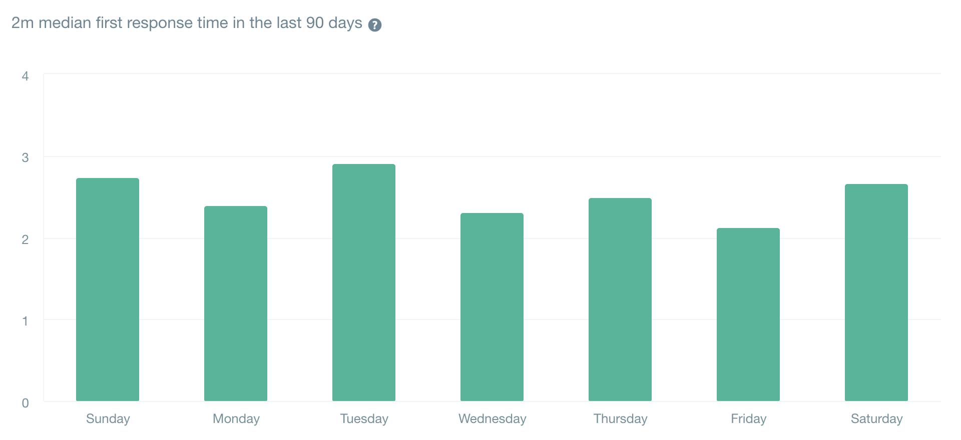 直近90日の初回回答時間の中央値は「2分」