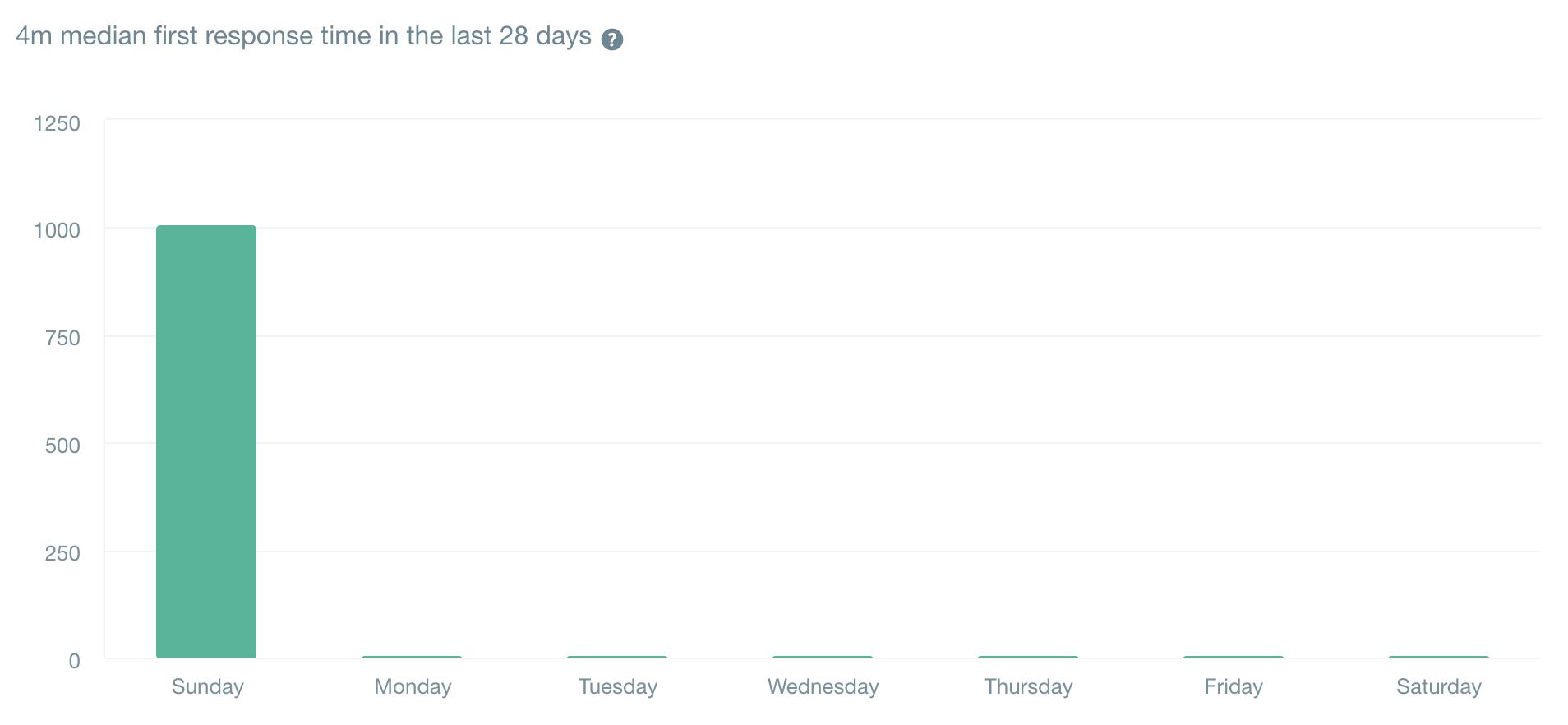 直近28日の初回回答時間の中央値は「3分」