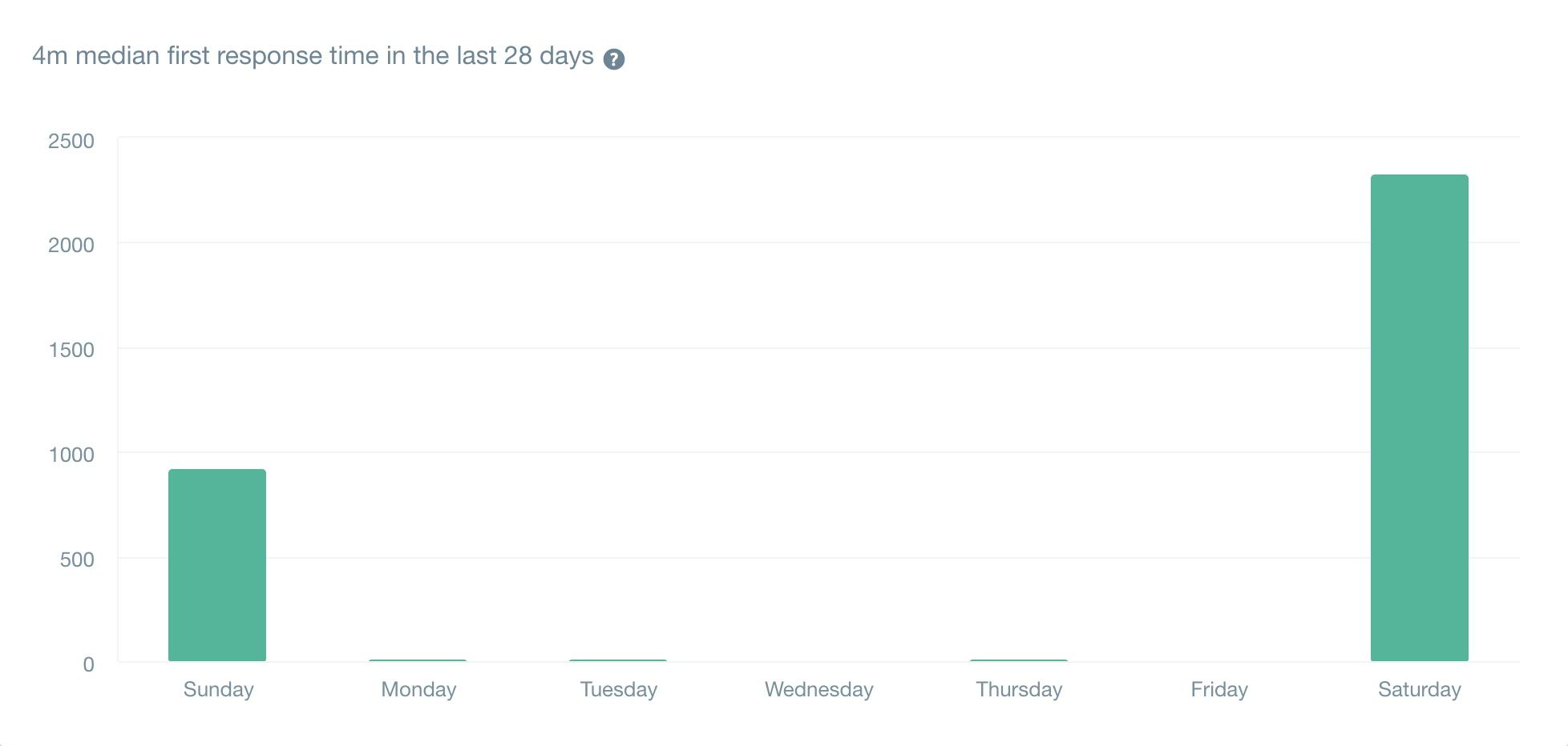 直近28日の初回回答時間の中央値は「4分」