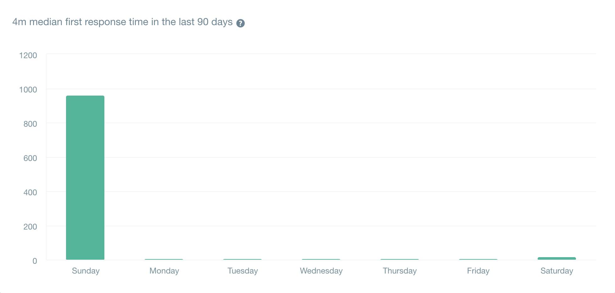 直近90日の初回回答時間の中央値は「4分」