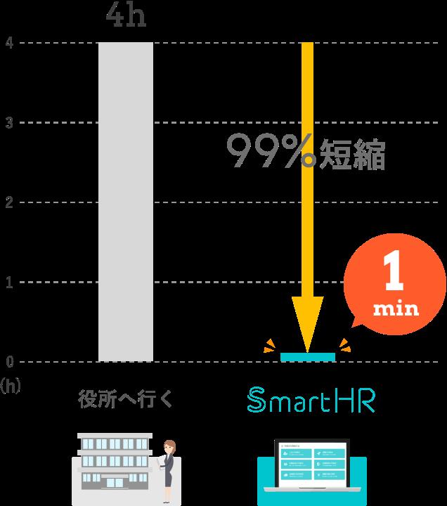 役所へ行く 4h SmartHR 1min