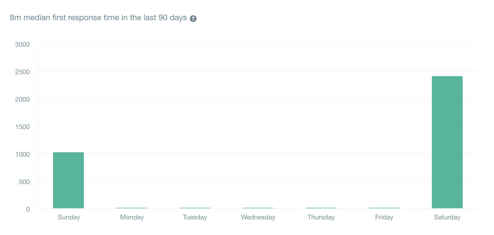 直近90日の初回回答時間の中央値は「8分」