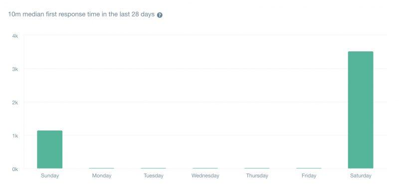 直近28日の初回回答時間の中央値は「10分」