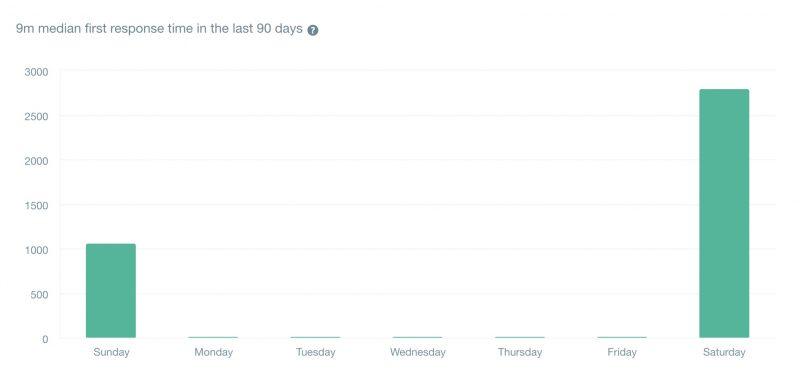 直近90日の初回回答時間の中央値は「9分」