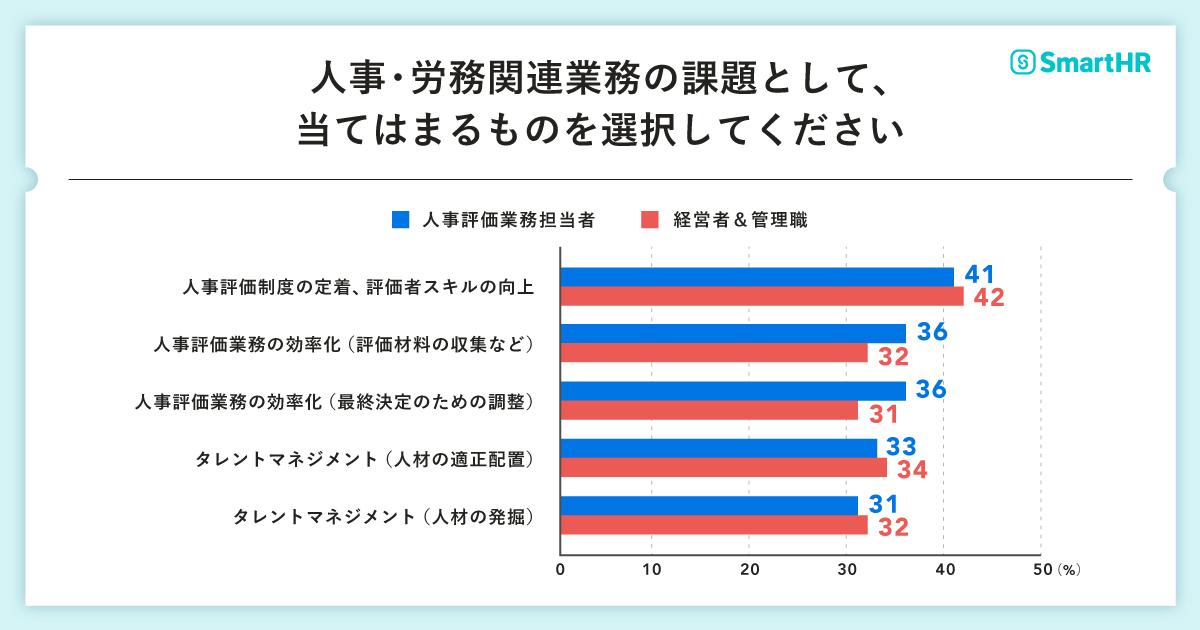 設問「人事・労務関連業務の課題として、あてはまるものを選択してください」の回答結果グラフ